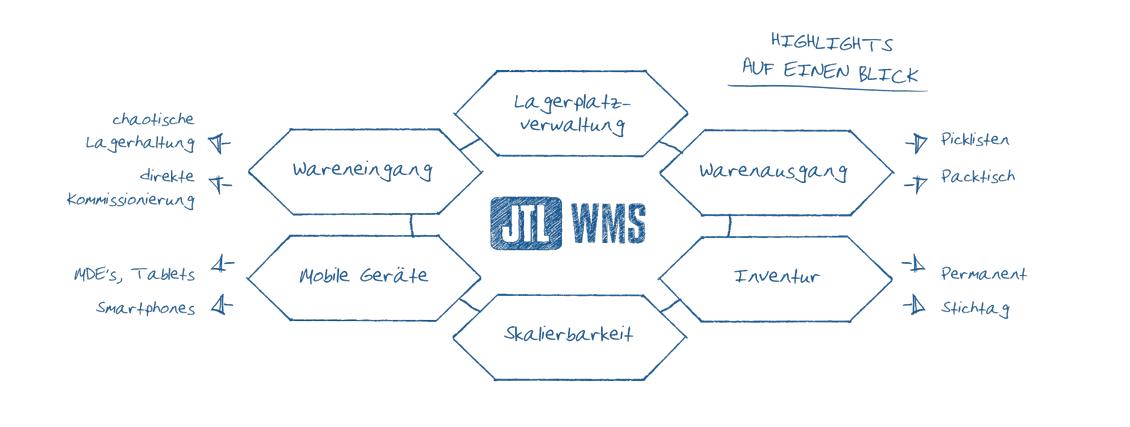 JTL-WMS Wabendiagramm