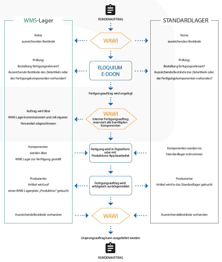 Funktionsweise und Ablauf des eloquium e-ddOn Produktion