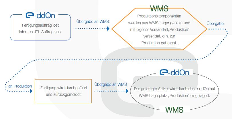 Funktionsweise und Ablauf im Modul WMS für Fertiung im eloquium e-ddOn Produktion